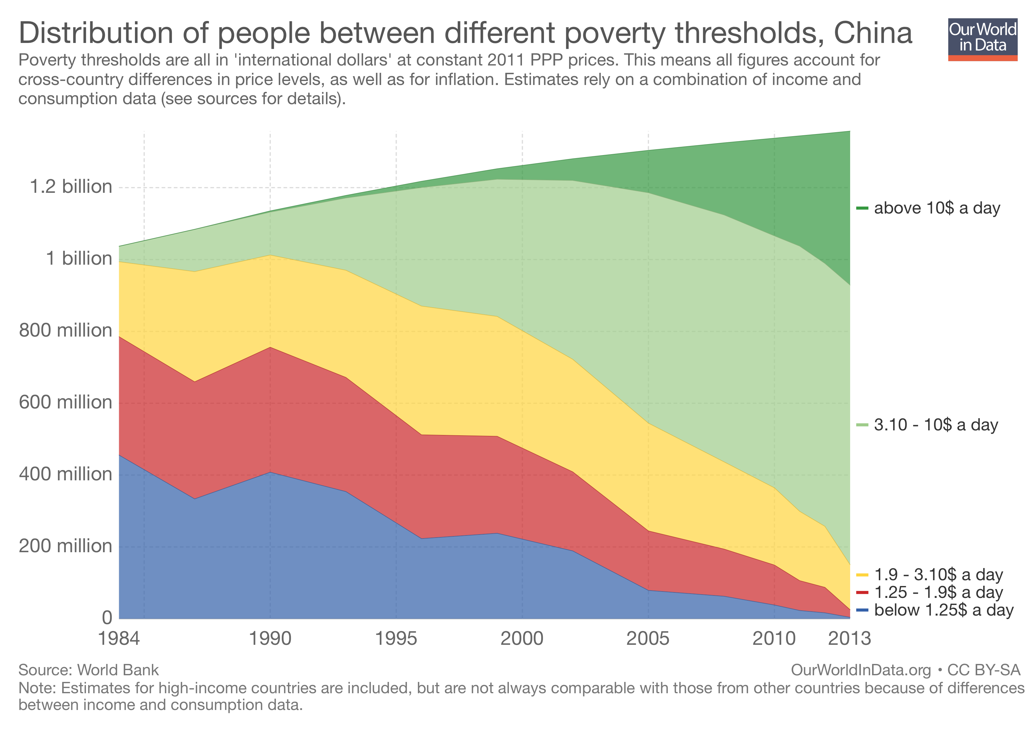 poverty china